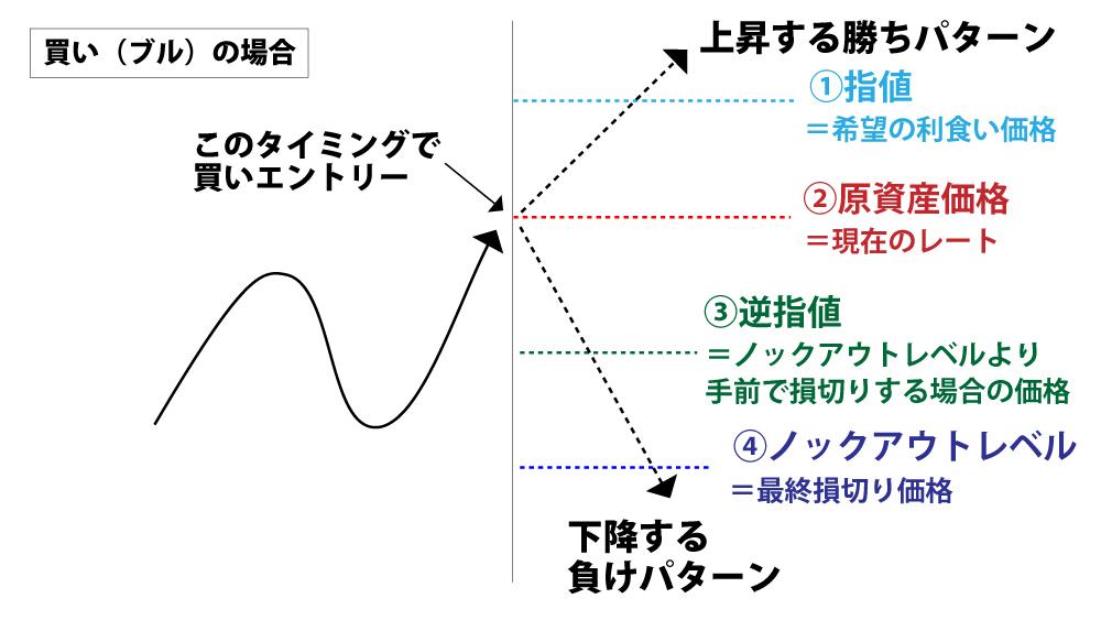 ノックアウトレベルの指値と逆指値