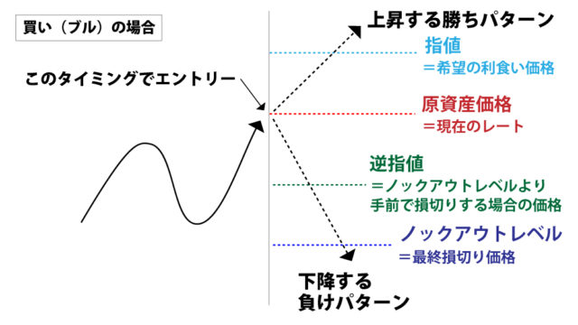 ノックアウトオプションの指値と逆指値