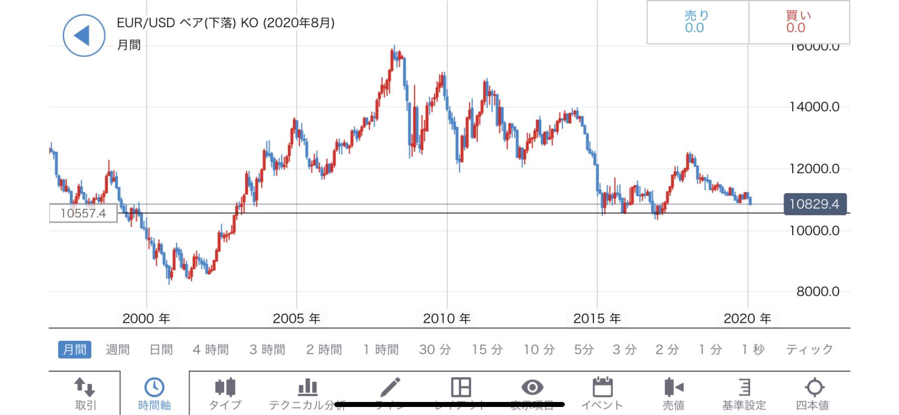 IG証券スマホアプリの月足チャート