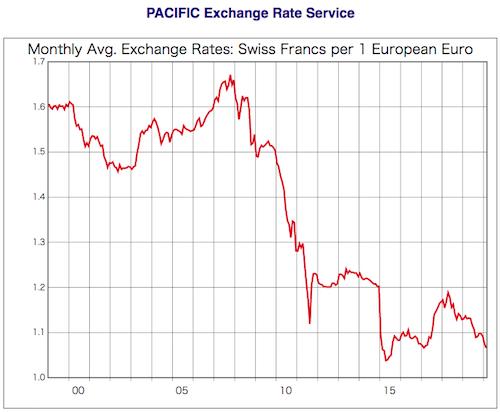 EURCHF長期チャート
