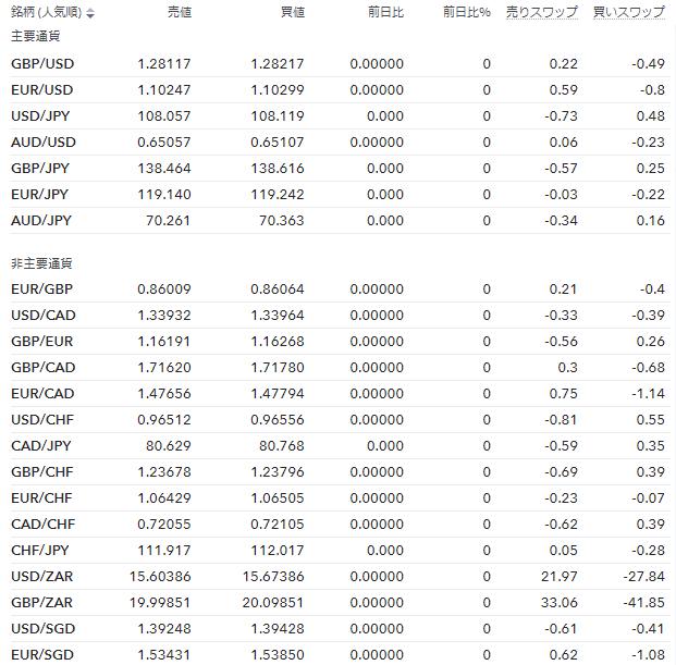 IG証券のFX