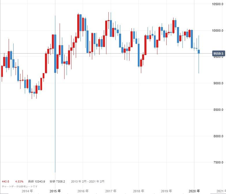 米ドル/スイスフランのチャート