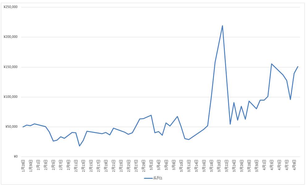 トータル戦績:201戦109勝92敗