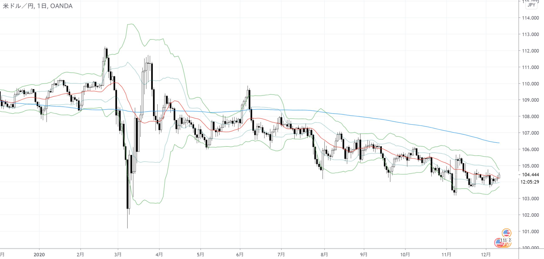 ドル円のノックアウトオプション